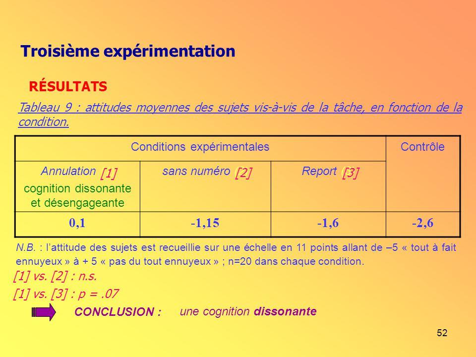 52 Conditions expérimentalesContrôle Annulation (1) cognition dissonante et désengageante sans numéro (2)Report (3) 0,1-1,15-1,6-2,6 N.B. : lattitude