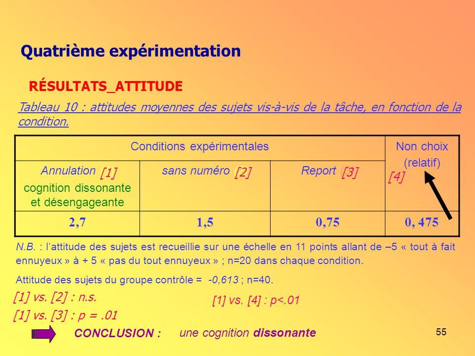 55 Conditions expérimentales Non choix (relatif) Annulation (1) cognition dissonante et désengageante sans numéro (2)Report (3) 2,71,50,750, 475 N.B.