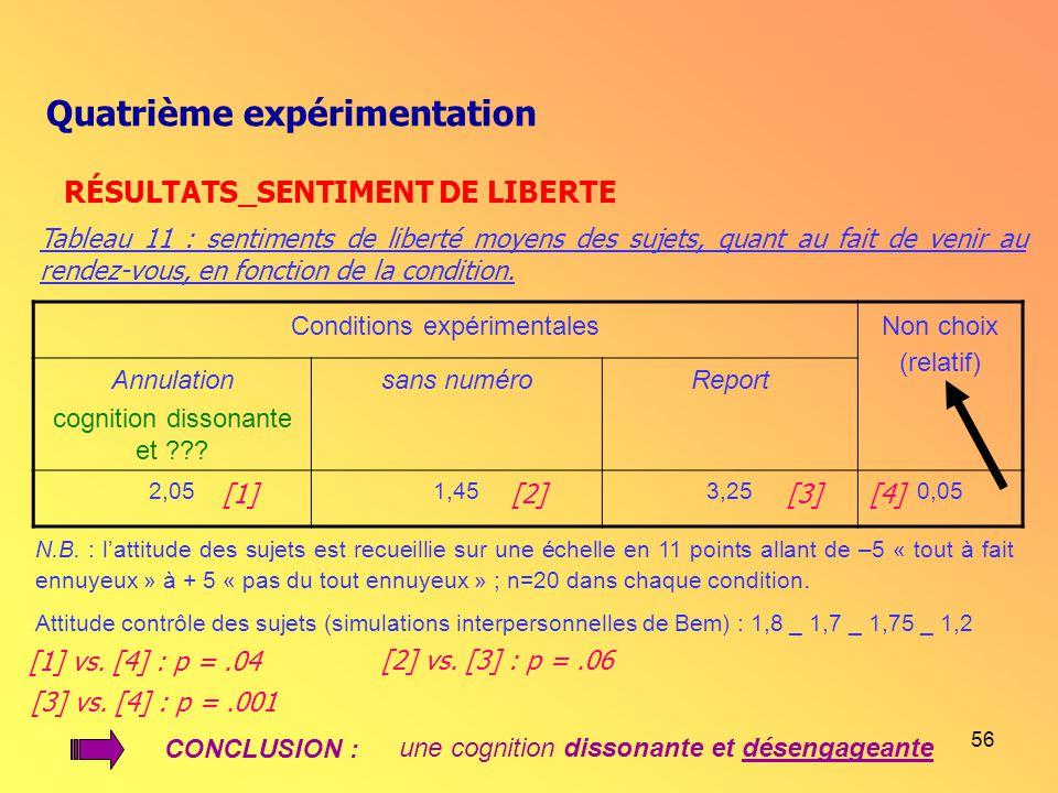 56 Conditions expérimentales Non choix (relatif) Annulation cognition dissonante et ??? sans numéroReport 2,051,453,250,05 N.B. : lattitude des sujets