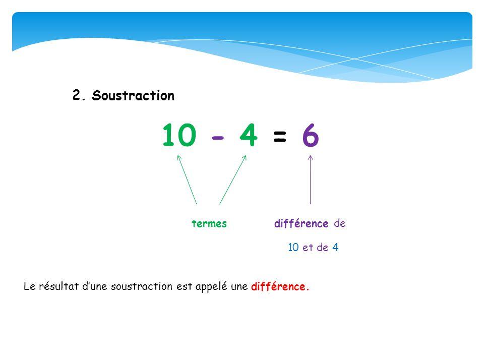 2. Soustraction 10 - 4 = 6 termes différence de 10 et de 4 Le résultat dune soustraction est appelé une différence.
