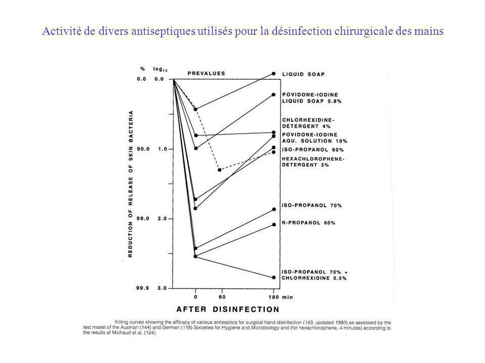 Activité de divers antiseptiques utilisés pour la désinfection chirurgicale des mains