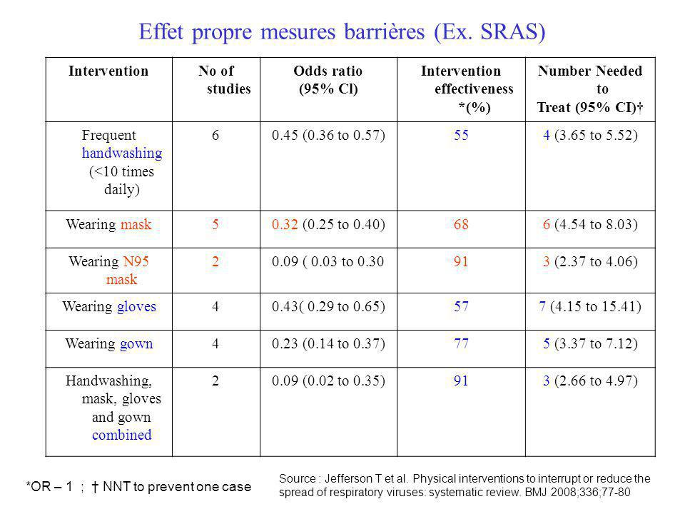Effet propre mesures barrières (Ex. SRAS) InterventionNo of studies Odds ratio (95% Cl) Intervention effectiveness *(%) Number Needed to Treat (95% CI