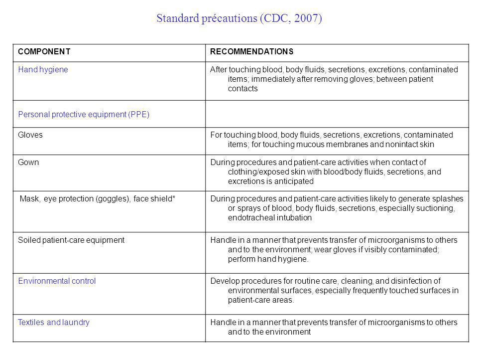 Standard précautions (CDC, 2007) COMPONENTRECOMMENDATIONS Hand hygieneAfter touching blood, body fluids, secretions, excretions, contaminated items; i