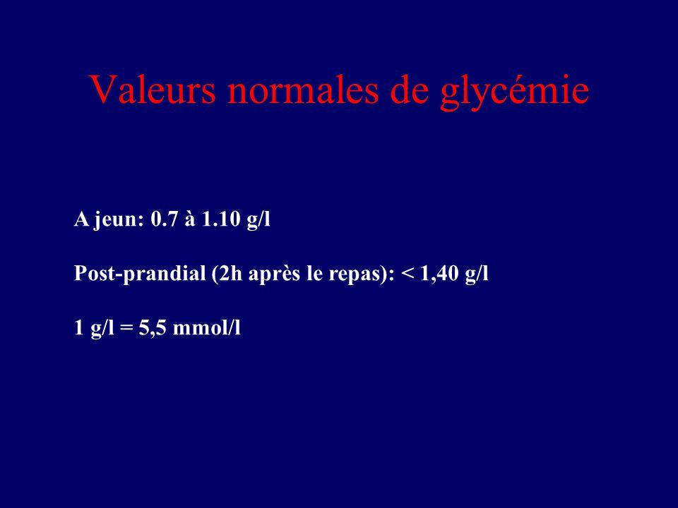 Valeurs normales de glycémie A jeun: 0.7 à 1.10 g/l Post-prandial (2h après le repas): < 1,40 g/l 1 g/l = 5,5 mmol/l