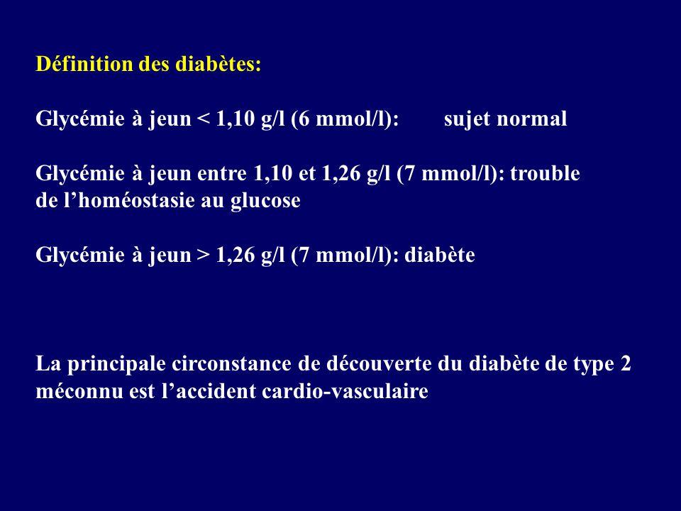 Définition des diabètes: Glycémie à jeun < 1,10 g/l (6 mmol/l):sujet normal Glycémie à jeun entre 1,10 et 1,26 g/l (7 mmol/l): trouble de lhoméostasie