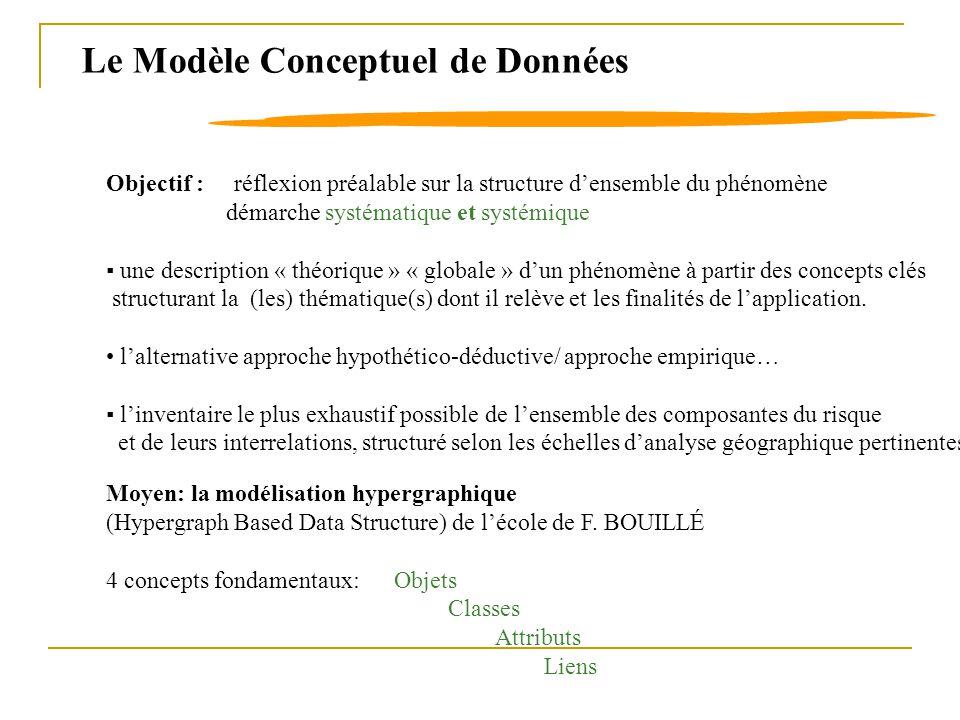 Objectif : réflexion préalable sur la structure densemble du phénomène démarche systématique et systémique une description « théorique » « globale » d