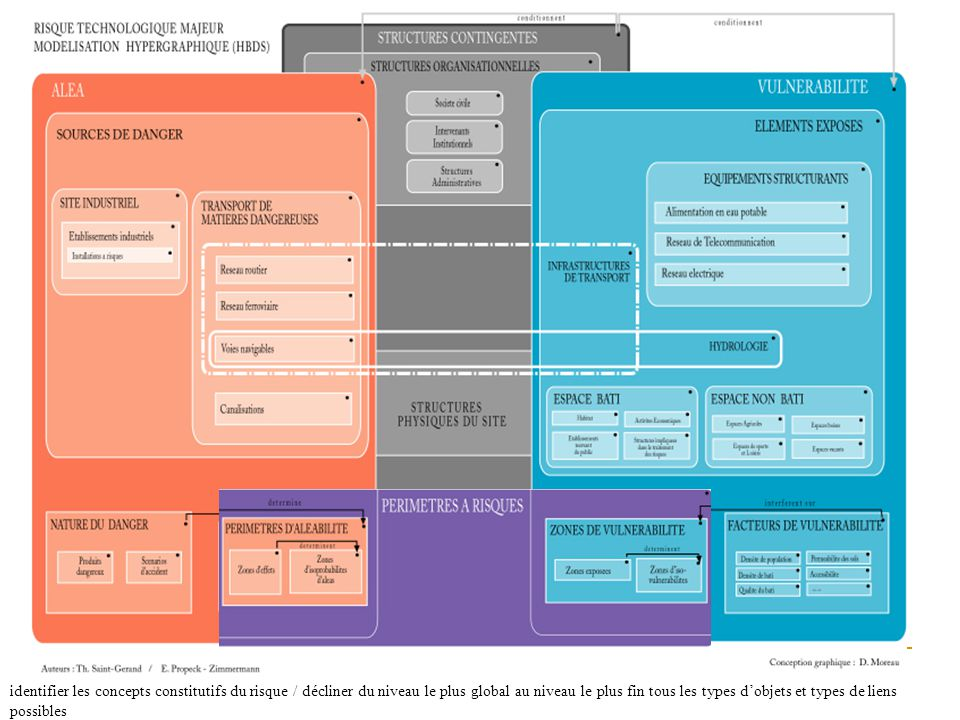 identifier les concepts constitutifs du risque / décliner du niveau le plus global au niveau le plus fin tous les types dobjets et types de liens poss