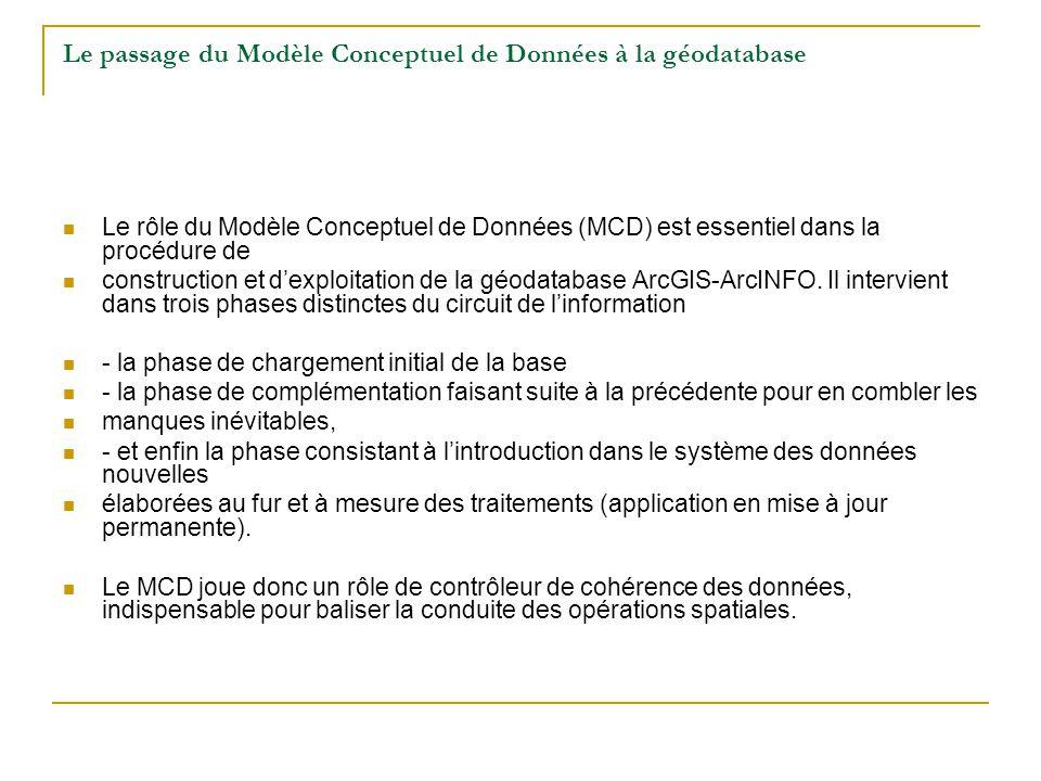Le passage du Modèle Conceptuel de Données à la géodatabase Le rôle du Modèle Conceptuel de Données (MCD) est essentiel dans la procédure de construct