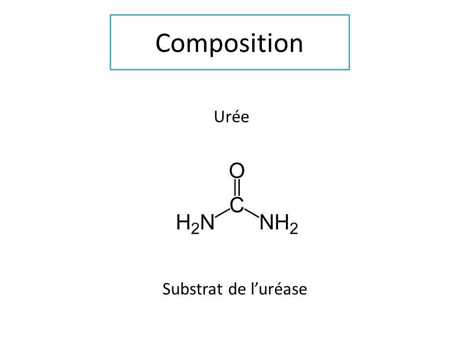 Composition Urée Substrat de luréase