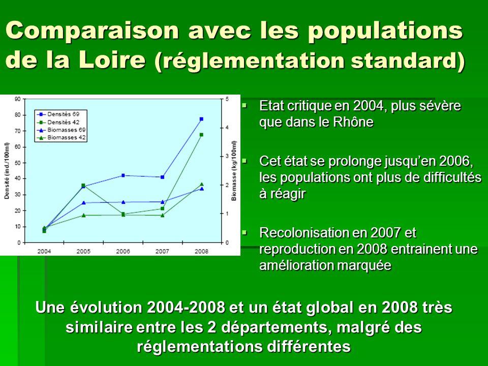Comparaison avec les populations de la Loire (réglementation standard) Etat critique en 2004, plus sévère que dans le Rhône Etat critique en 2004, plus sévère que dans le Rhône Cet état se prolonge jusquen 2006, les populations ont plus de difficultés à réagir Cet état se prolonge jusquen 2006, les populations ont plus de difficultés à réagir Recolonisation en 2007 et reproduction en 2008 entrainent une amélioration marquée Recolonisation en 2007 et reproduction en 2008 entrainent une amélioration marquée Une évolution 2004-2008 et un état global en 2008 très similaire entre les 2 départements, malgré des réglementations différentes