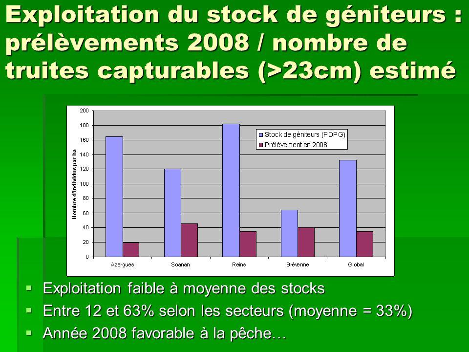 Exploitation du stock de géniteurs : prélèvements 2008 / nombre de truites capturables (>23cm) estimé Exploitation faible à moyenne des stocks Exploitation faible à moyenne des stocks Entre 12 et 63% selon les secteurs (moyenne = 33%) Entre 12 et 63% selon les secteurs (moyenne = 33%) Année 2008 favorable à la pêche… Année 2008 favorable à la pêche…