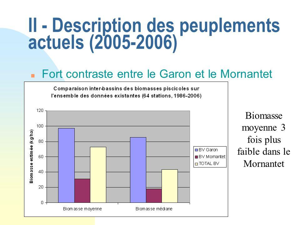 II - Description des peuplements actuels (2005-2006) n Fort contraste entre le Garon et le Mornantet Biomasse moyenne 3 fois plus faible dans le Morna