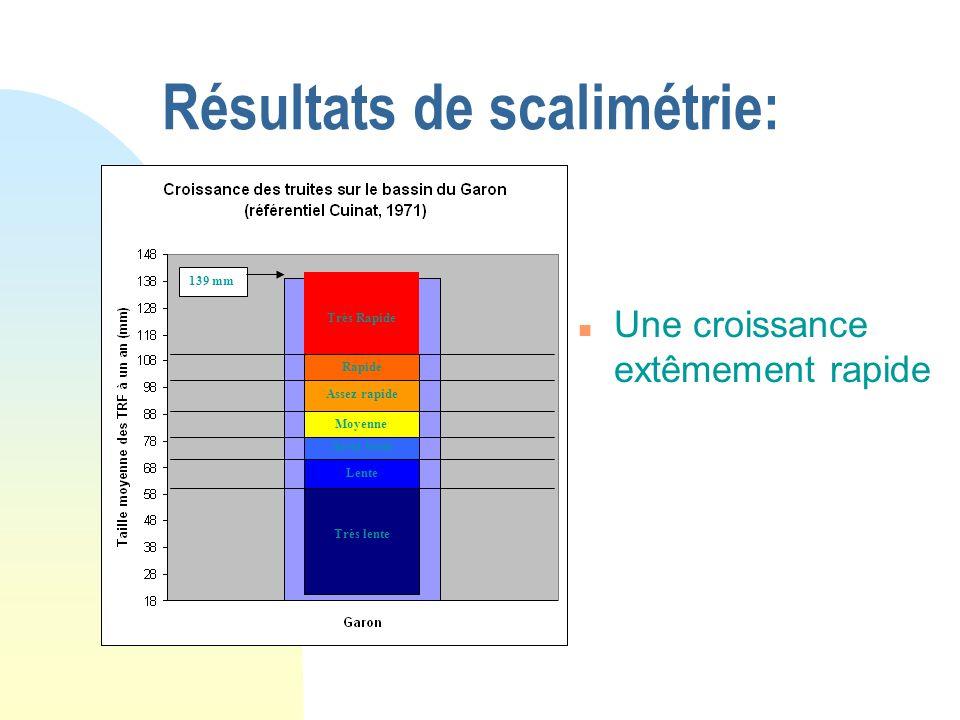 Résultats de scalimétrie: n Une croissance extêmement rapide Très lente Moyenne Assez lente Lente Très Rapide Rapide Assez rapide 139 mm