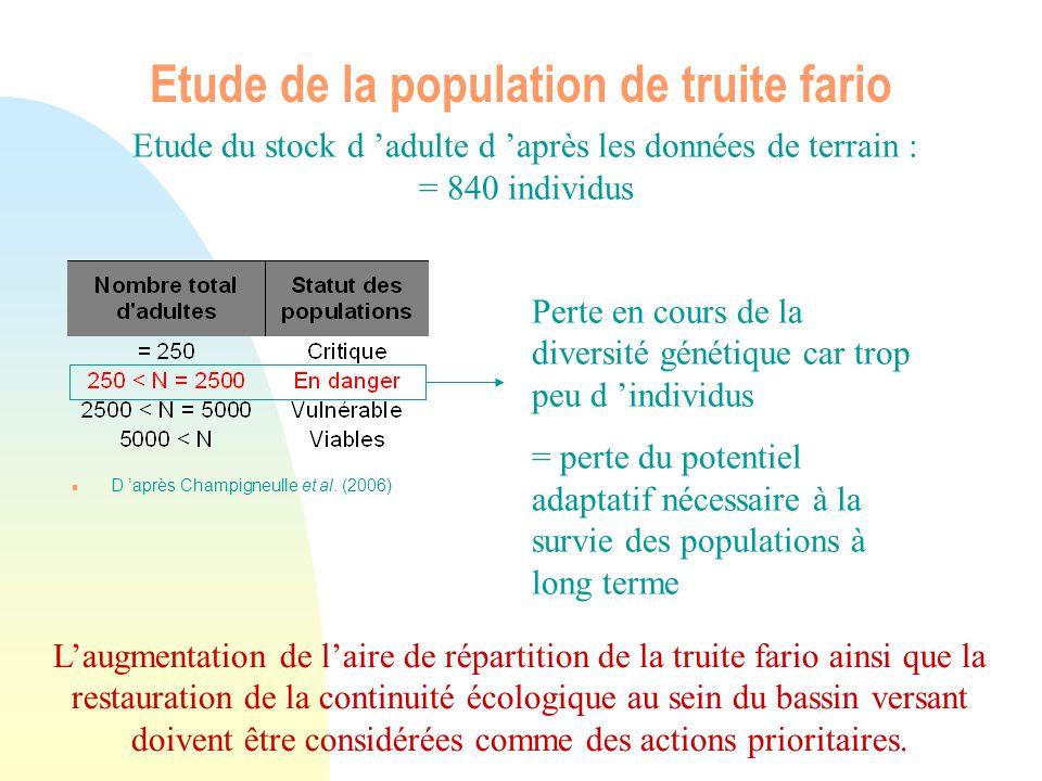 n D après Champigneulle et al. (2006) Etude de la population de truite fario Perte en cours de la diversité génétique car trop peu d individus = perte