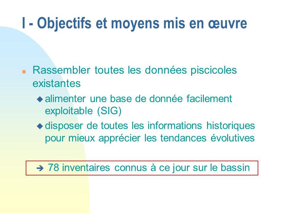 I - Objectifs et moyens mis en œuvre n Rassembler toutes les données piscicoles existantes u alimenter une base de donnée facilement exploitable (SIG)