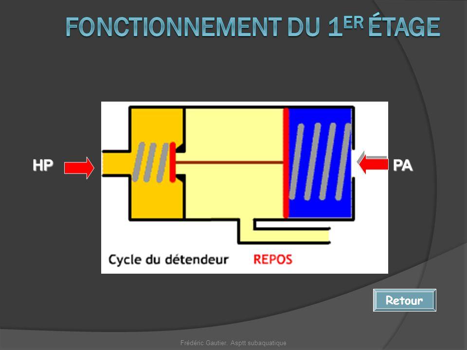HP RetourPA Frédéric Gautier. Asptt subaquatique