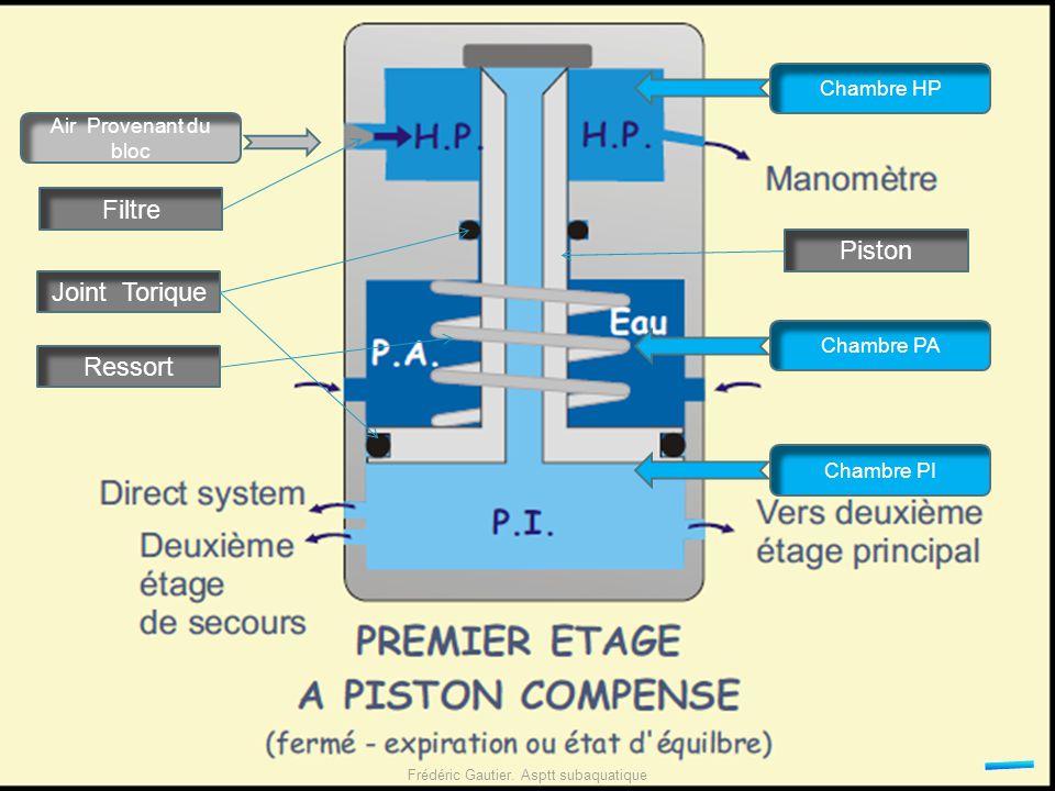 Air Provenant du bloc Filtre Joint Torique Piston Ressort Chambre HP Chambre PA Chambre PI Frédéric Gautier. Asptt subaquatique