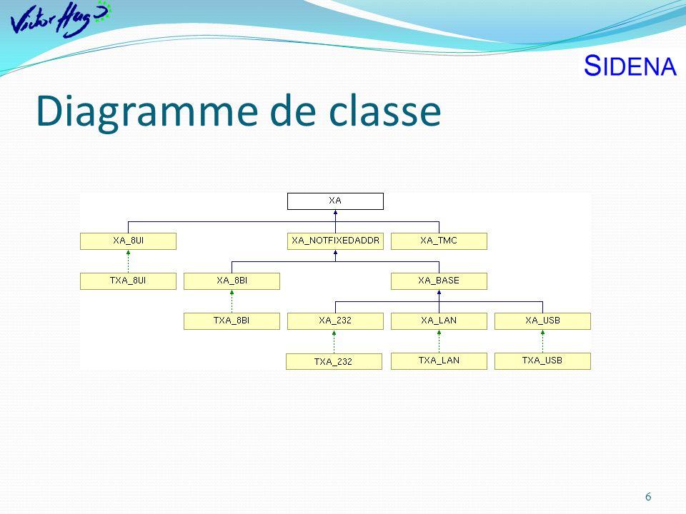 Diagramme de classe 6