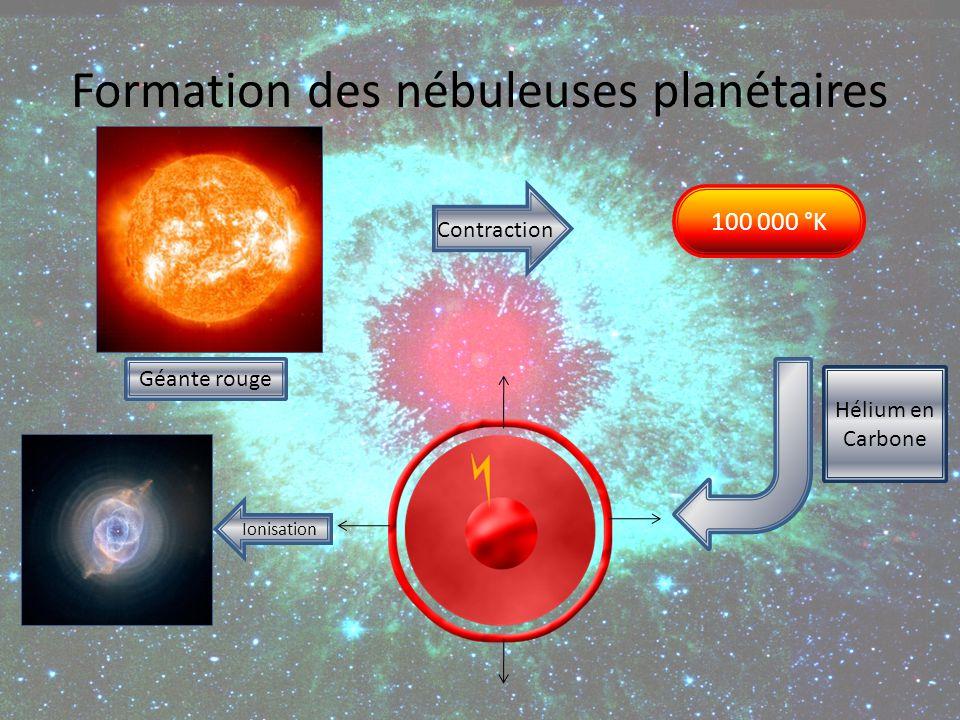 Formation des nébuleuses planétaires Contraction 100 000 °K Hélium en Carbone Ionisation Géante rouge