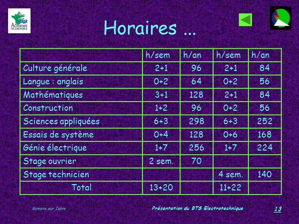Romans sur Isère Présentation du BTS Electrotechnique 13 Horaires... h/semh/anh/semh/an Culture générale2+1962+184 Langue : anglais0+2640+256 Mathémat