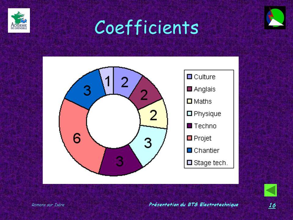Romans sur Isère Présentation du BTS Electrotechnique 16 Coefficients
