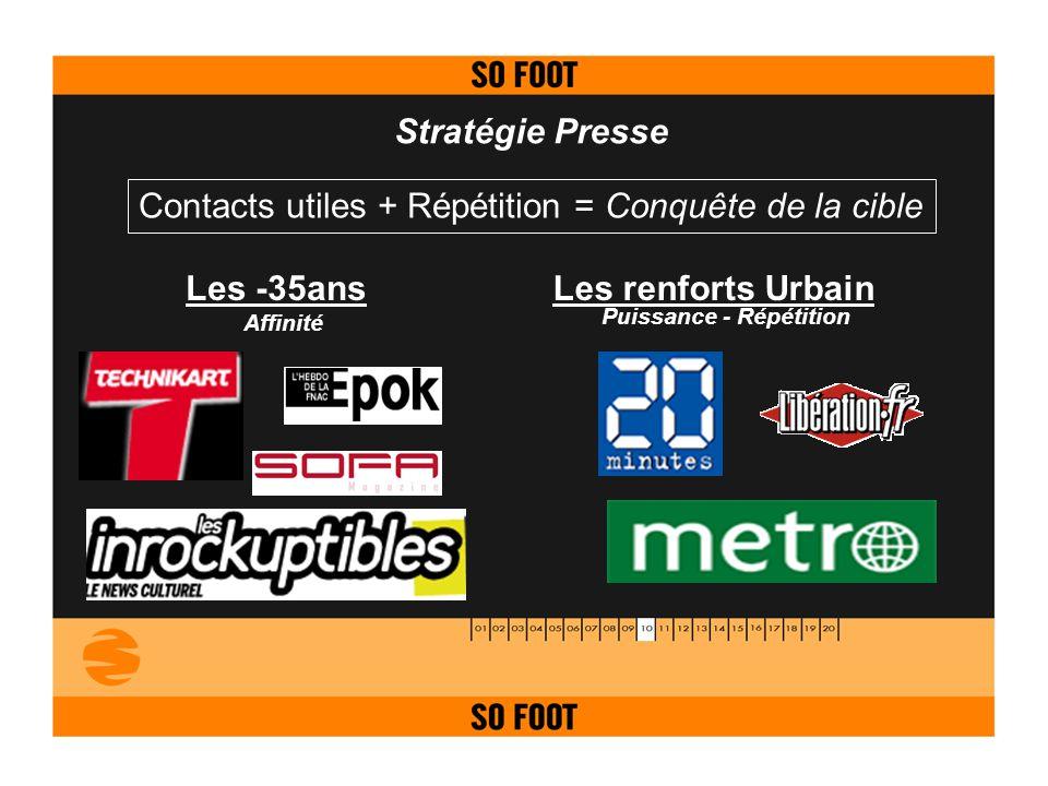 Stratégie Presse Contacts utiles + Répétition = Conquête de la cible Les -35ansLes renforts Urbain Puissance - Répétition Affinité