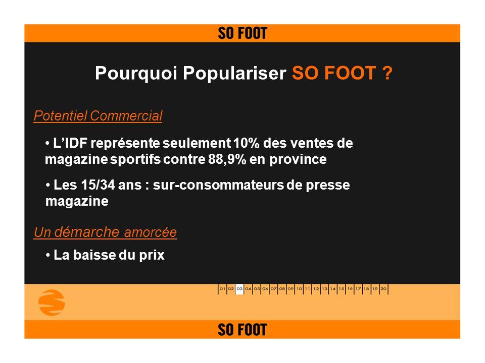 Pourquoi Populariser SO FOOT ? LIDF représente seulement 10% des ventes de magazine sportifs contre 88,9% en province Les 15/34 ans : sur-consommateur