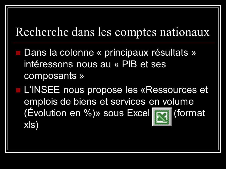 Recherche dans les comptes nationaux Dans la colonne « principaux résultats » intéressons nous au « PIB et ses composants » LINSEE nous propose les «Ressources et emplois de biens et services en volume (Évolution en %)» sous Excel(format xls)
