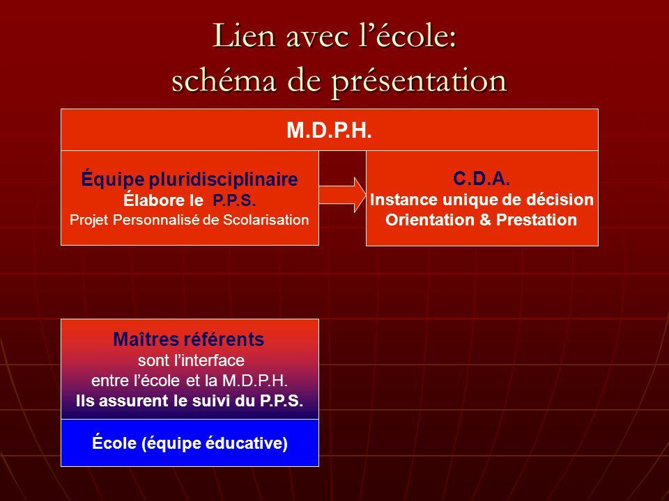 Lien avec lécole: schéma de présentation M.D.P.H.Équipe pluridisciplinaire Élabore le P.P.S.