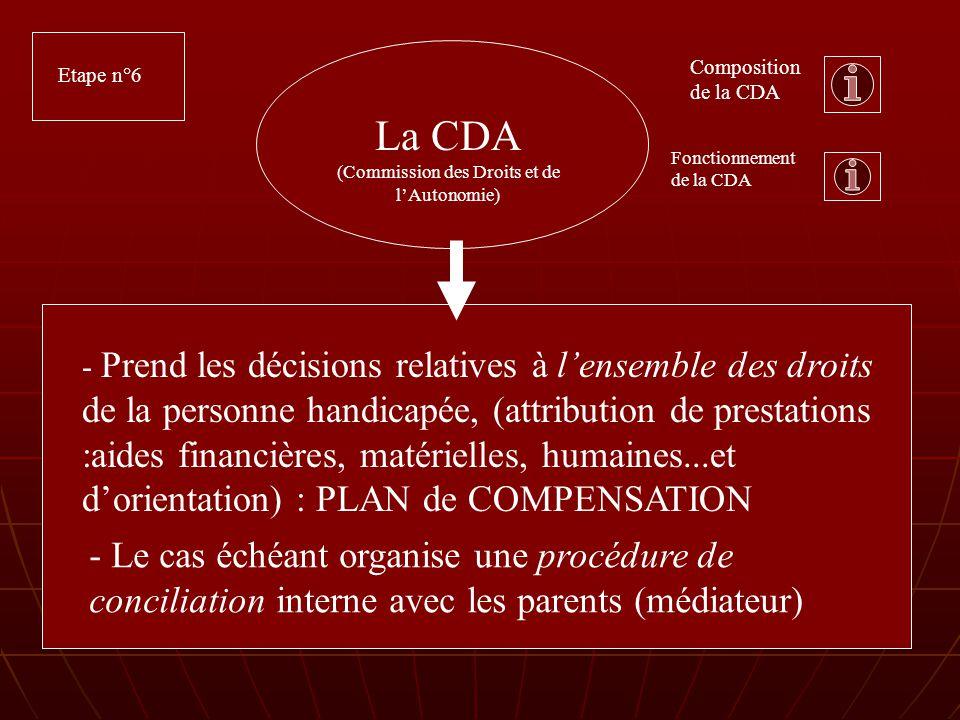 La CDA (Commission des Droits et de lAutonomie) - Prend les décisions relatives à lensemble des droits de la personne handicapée, (attribution de prestations :aides financières, matérielles, humaines...et dorientation) : PLAN de COMPENSATION Etape n°6 Composition de la CDA Fonctionnement de la CDA - Le cas échéant organise une procédure de conciliation interne avec les parents (médiateur)