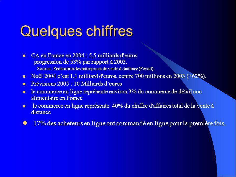 Quelques chiffres CA en France en 2004 : 5,5 milliards d'euros progression de 53% par rapport à 2003. Source : Fédération des entreprises de vente à d