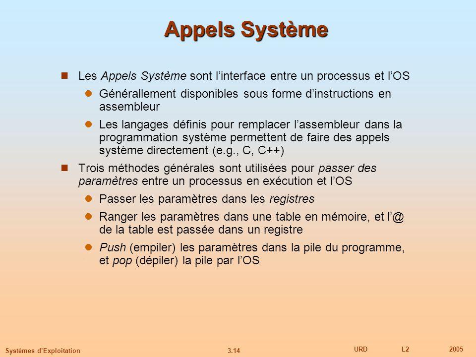 3.14 URDL22005 Systèmes dExploitation Appels Système Les Appels Système sont linterface entre un processus et lOS Générallement disponibles sous forme