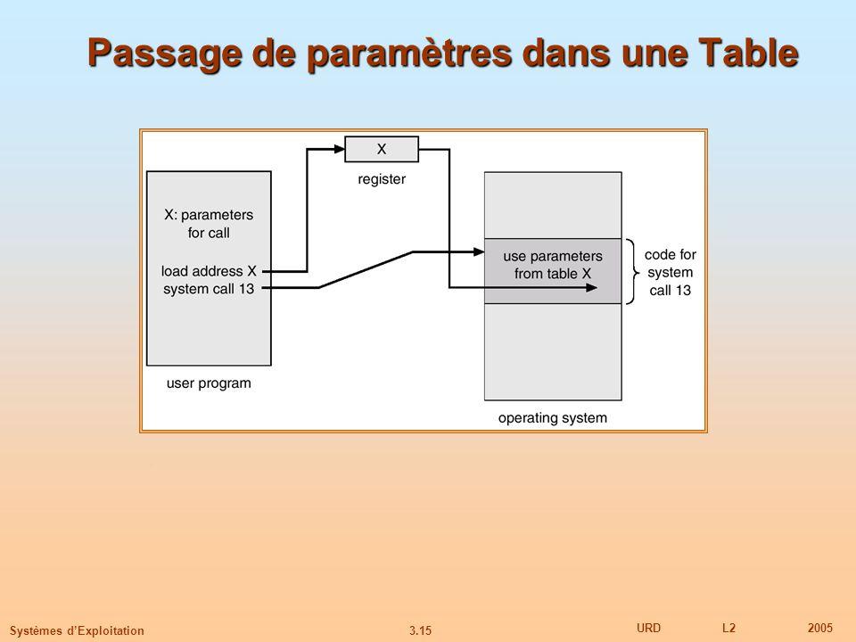 3.15 URDL22005 Systèmes dExploitation Passage de paramètres dans une Table