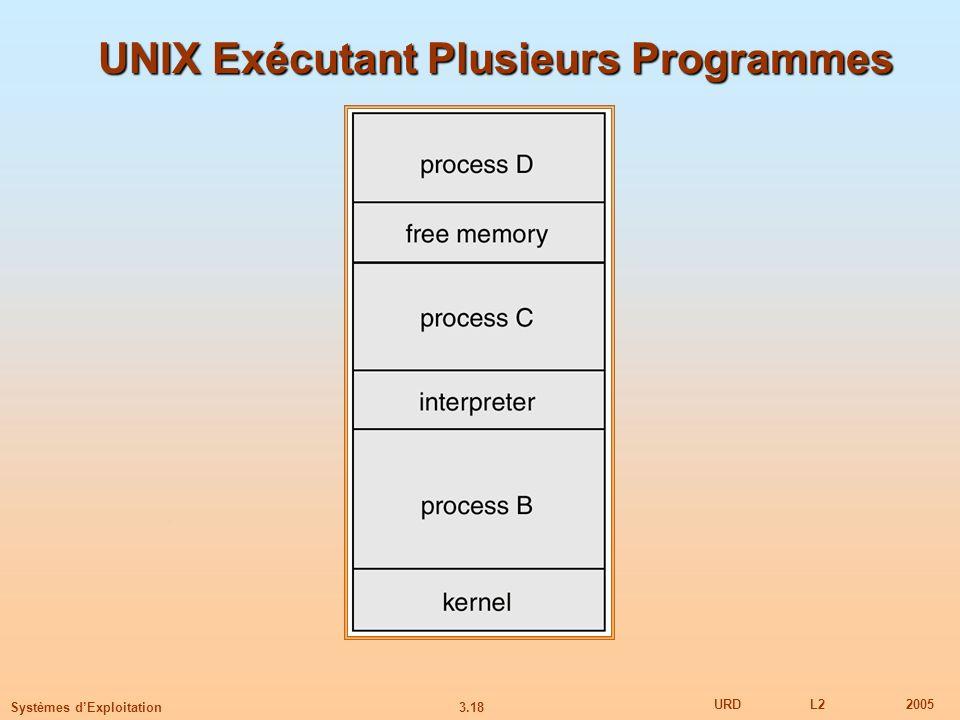 3.18 URDL22005 Systèmes dExploitation UNIX Exécutant Plusieurs Programmes