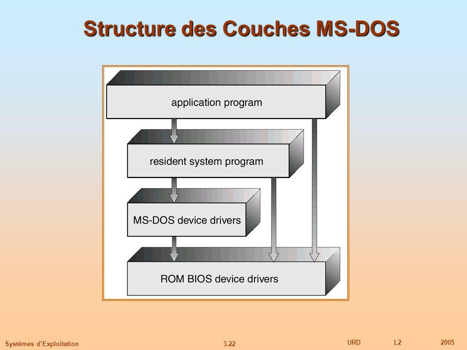 3.22 URDL22005 Systèmes dExploitation Structure des Couches MS-DOS