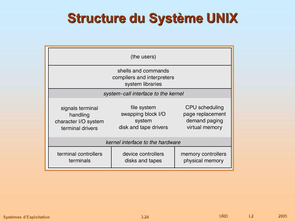 3.24 URDL22005 Systèmes dExploitation Structure du Système UNIX