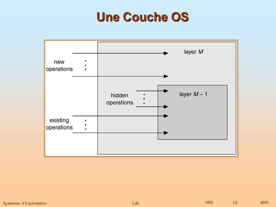 3.26 URDL22005 Systèmes dExploitation Une Couche OS