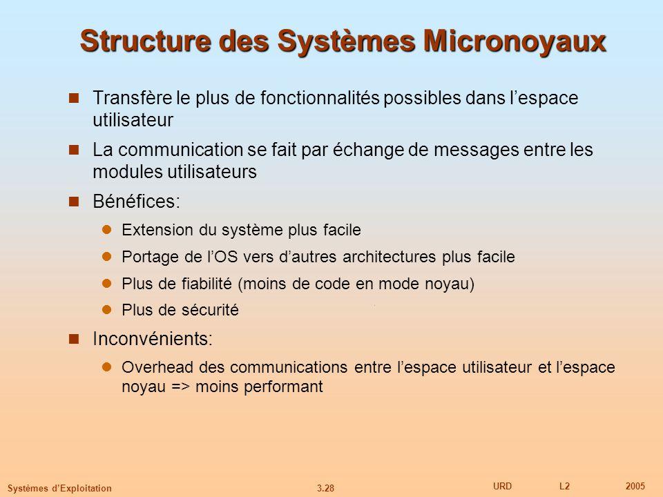 3.28 URDL22005 Systèmes dExploitation Structure des Systèmes Micronoyaux Transfère le plus de fonctionnalités possibles dans lespace utilisateur La co