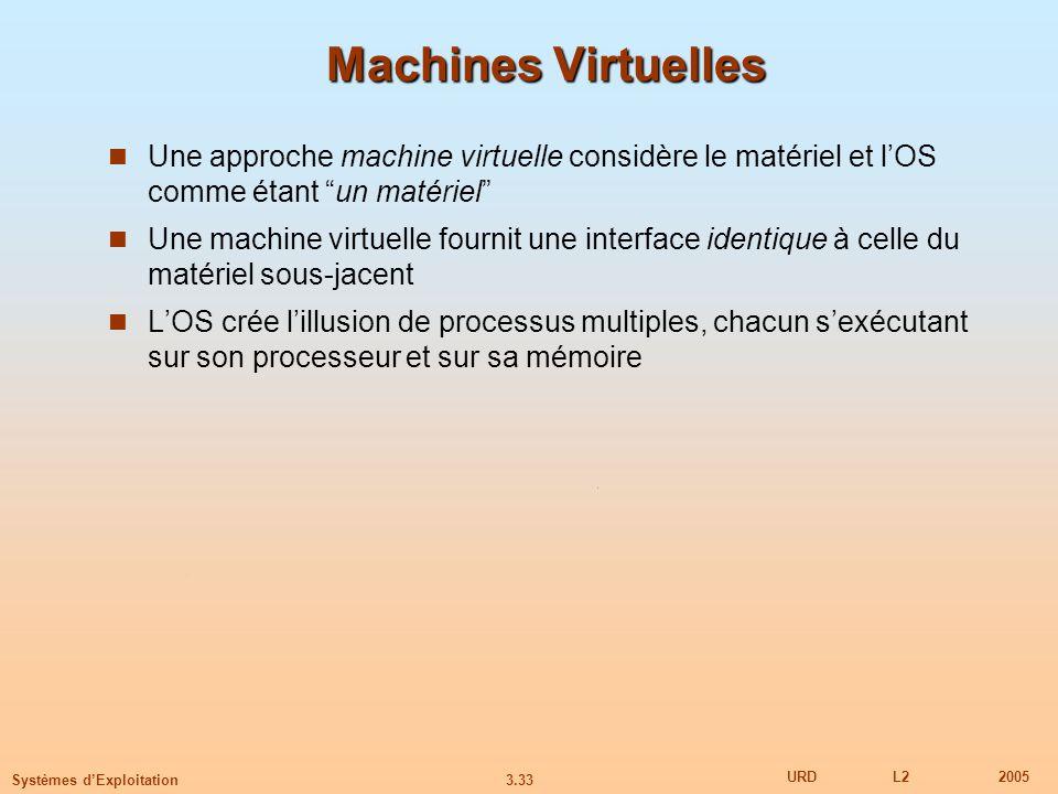 3.33 URDL22005 Systèmes dExploitation Machines Virtuelles Une approche machine virtuelle considère le matériel et lOS comme étant un matériel Une mach