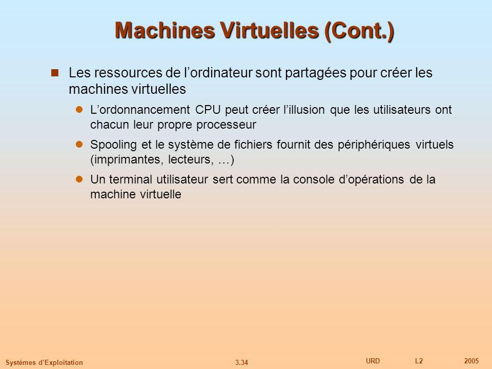 3.34 URDL22005 Systèmes dExploitation Machines Virtuelles (Cont.) Les ressources de lordinateur sont partagées pour créer les machines virtuelles Lord