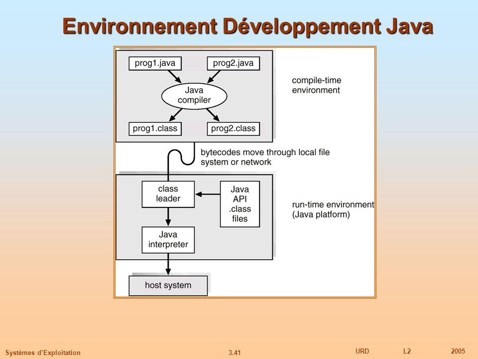 3.41 URDL22005 Systèmes dExploitation Environnement Développement Java