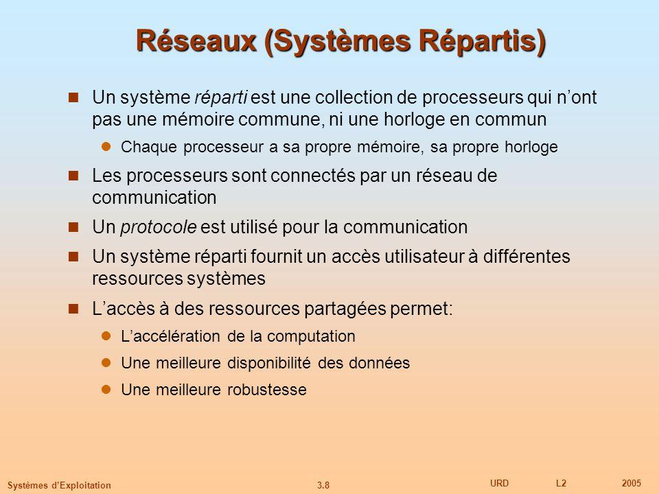 3.8 URDL22005 Systèmes dExploitation Réseaux (Systèmes Répartis) Un système réparti est une collection de processeurs qui nont pas une mémoire commune