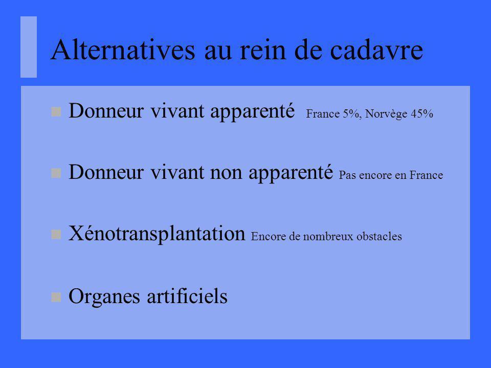 Alternatives au rein de cadavre Donneur vivant apparenté France 5%, Norvège 45% Donneur vivant non apparenté Pas encore en France Xénotransplantation