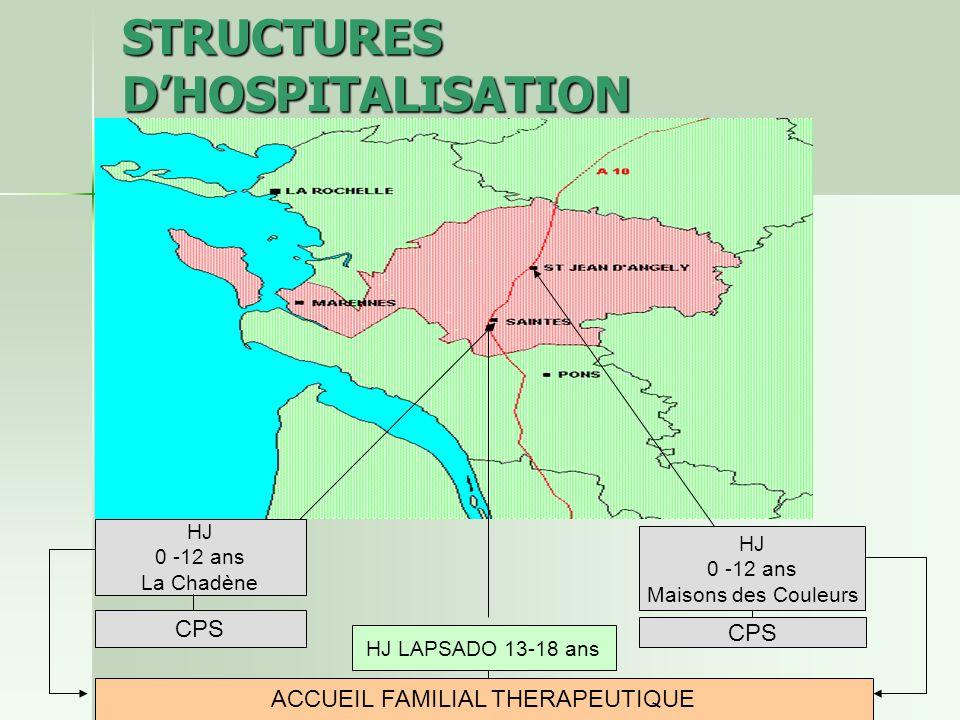 STRUCTURES DHOSPITALISATION HJ 0 -12 ans La Chadène HJ 0 -12 ans Maisons des Couleurs CPS HJ LAPSADO 13-18 ans ACCUEIL FAMILIAL THERAPEUTIQUE