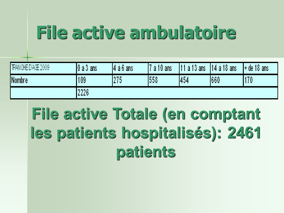 File active ambulatoire File active Totale (en comptant les patients hospitalisés): 2461 patients