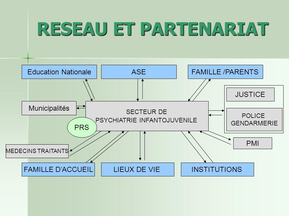 RESEAU ET PARTENARIAT SECTEUR DE PSYCHIATRIE INFANTOJUVENILE Education Nationale PRS ASEFAMILLE /PARENTS FAMILLE DACCUEILLIEUX DE VIEINSTITUTIONS PMI