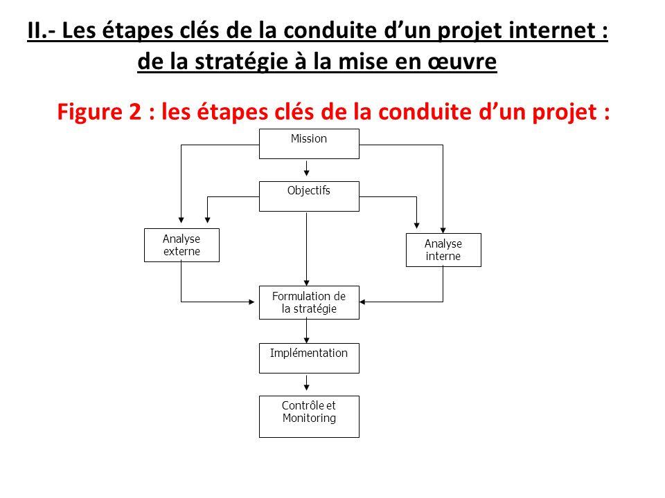 II.- Les étapes clés de la conduite dun projet internet : de la stratégie à la mise en œuvre Figure 2 : les étapes clés de la conduite dun projet : Mi