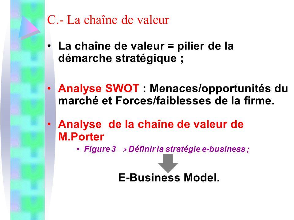 C.- La chaîne de valeur La chaîne de valeur = pilier de la démarche stratégique ; Analyse SWOT : Menaces/opportunités du marché et Forces/faiblesses d