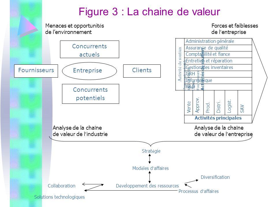 Figure 3 : La chaine de valeur Activité de soutien Concurrents potentiels ENTREPRISE Clients Fournisseurs Activités de soutien Administration générale