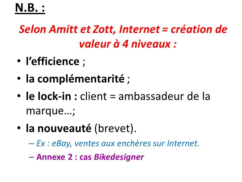 N.B. : Selon Amitt et Zott, Internet = création de valeur à 4 niveaux : lefficience ; la complémentarité ; le lock-in : client = ambassadeur de la mar